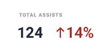 Total Assists
